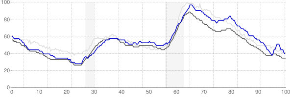 Springfield, Massachusetts monthly unemployment rate chart